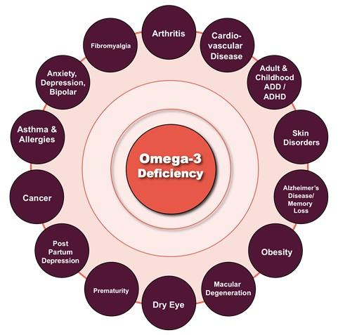 Omega3Deficiency
