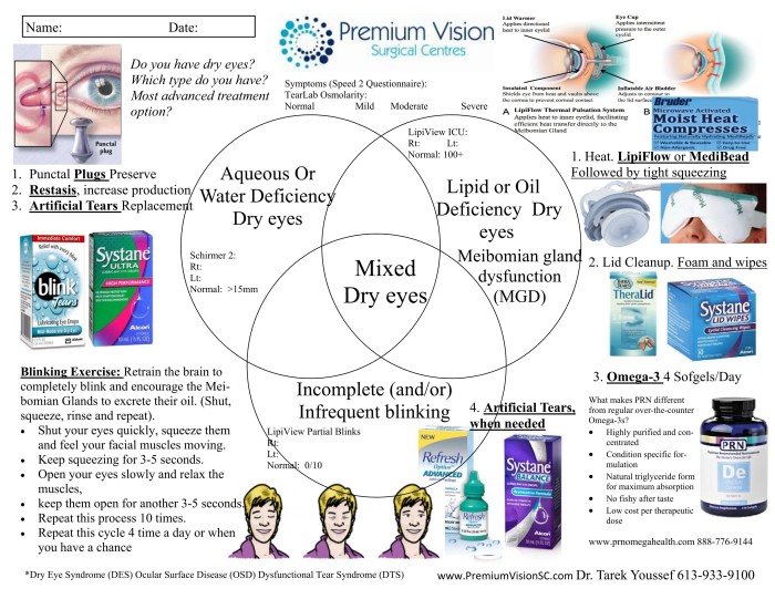 Types of dry eyes with test results 20150419 1