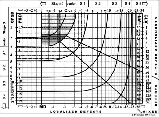 Glaucoma Staging System 2 (Brusini)