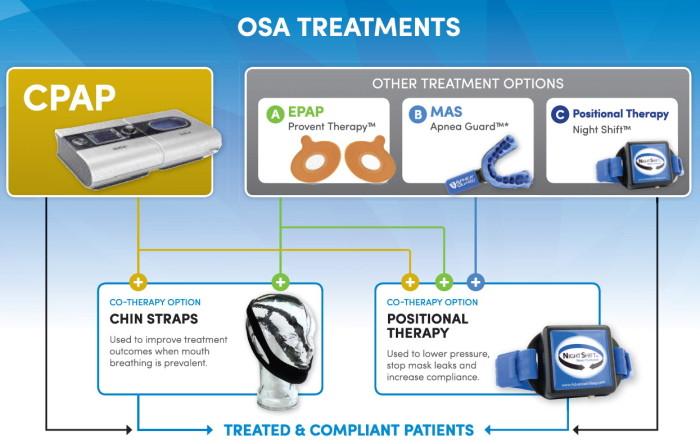 OSA Treatment