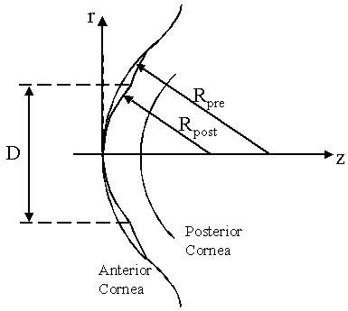 Hyperopic Radius error