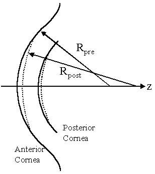 Myopic Radius error